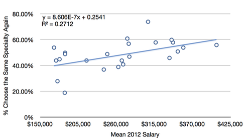 Mean 2012 salary explains 27% of variation in % willing to repeat specialty